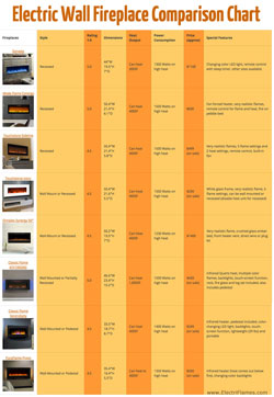 Electric Fireplace Comparison Chart